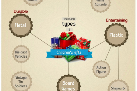 Types Of Children's Gifts Infographic