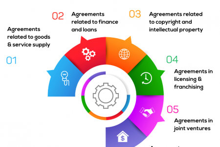 Types of Commercial Contracts Infographic