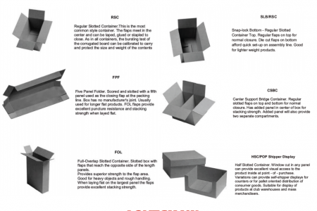 Types of Corrugated Boxes Infographic