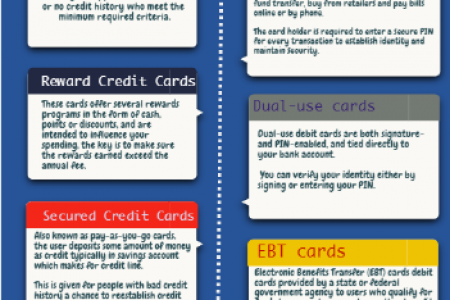 Types of credit cards and debit cards @ letzbank Infographic