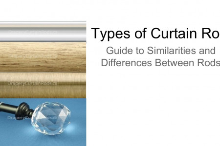 Types of Curtain Rods - Wood, Acrylic, Iron, and extendable Infographic