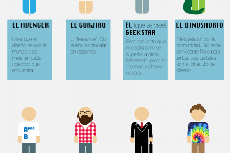 Types of designers Infographic