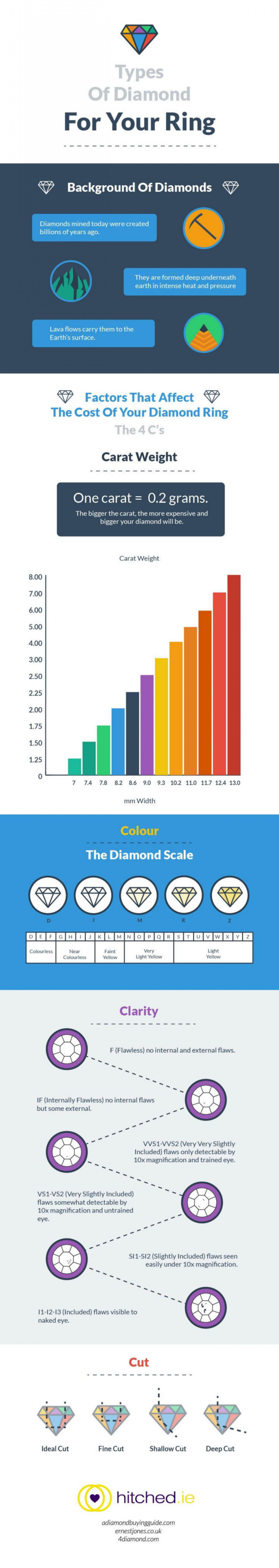 Types Of Diamond For Your Ring Infographic
