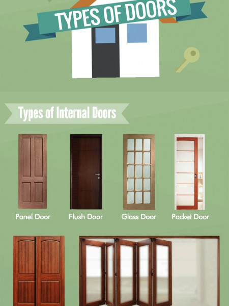 Types of Doors - Internal and External Infographic