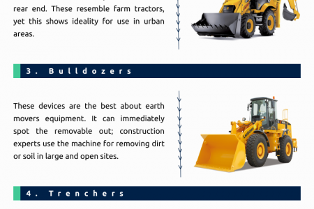Types of Earth Movers for Construction Projects Infographic