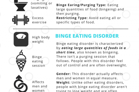 Types of Eating Disorders Infographic