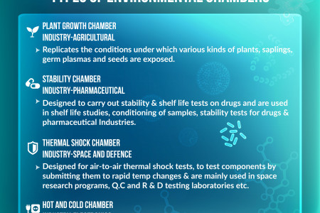 Types of environmental chambers Infographic