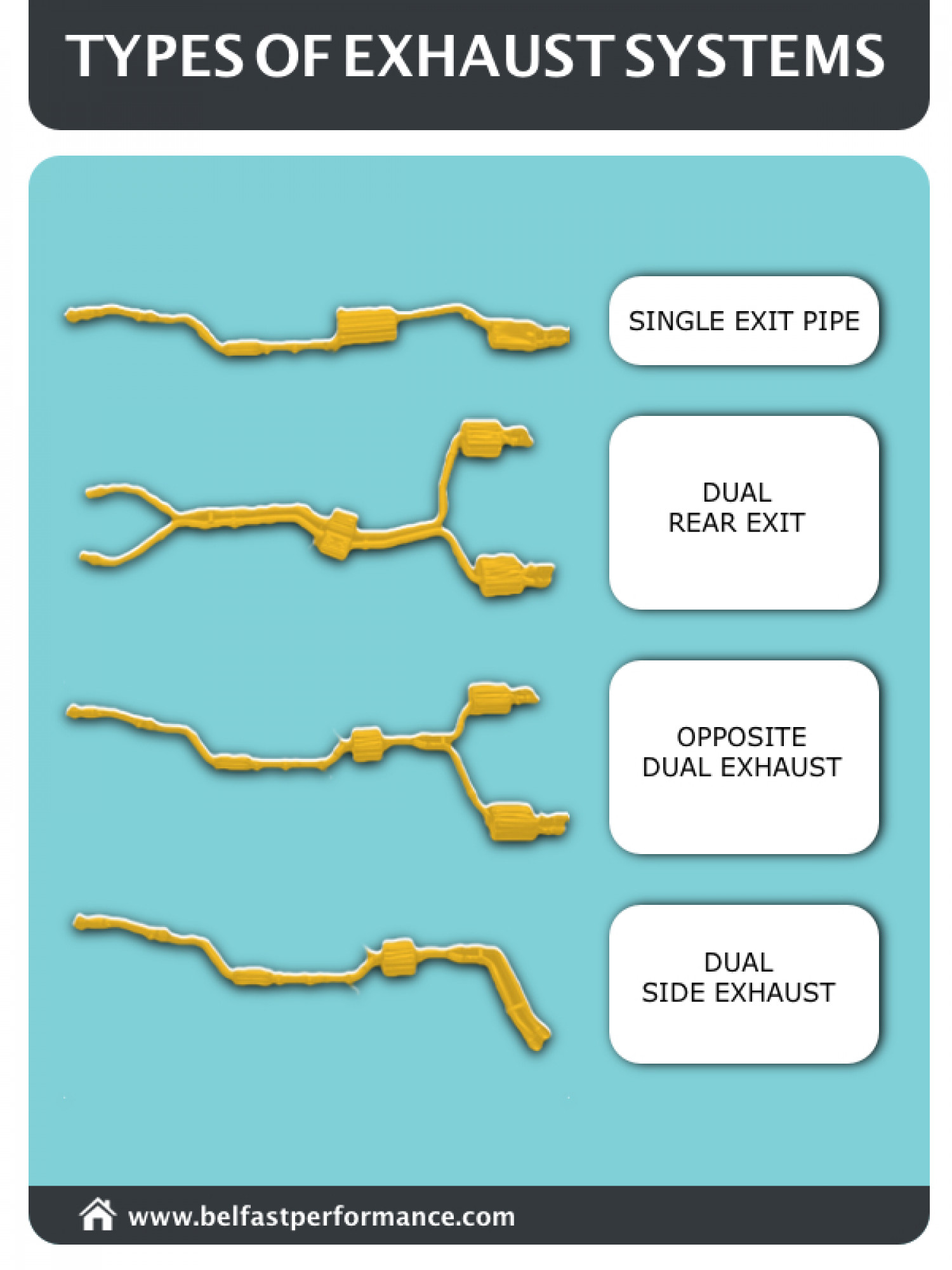 Types of Exhaust Systems Infographic