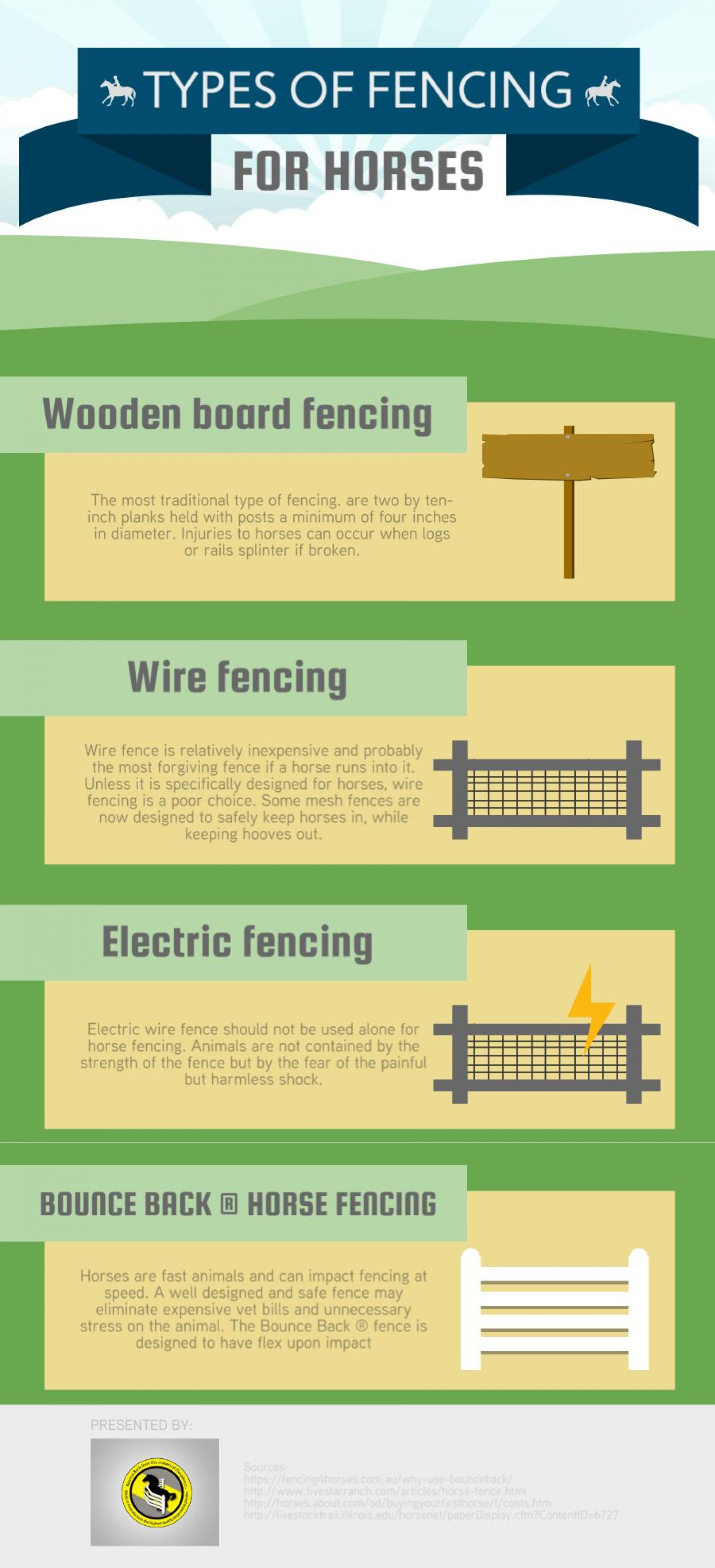 Types of Fencing for Horses | Visual.ly