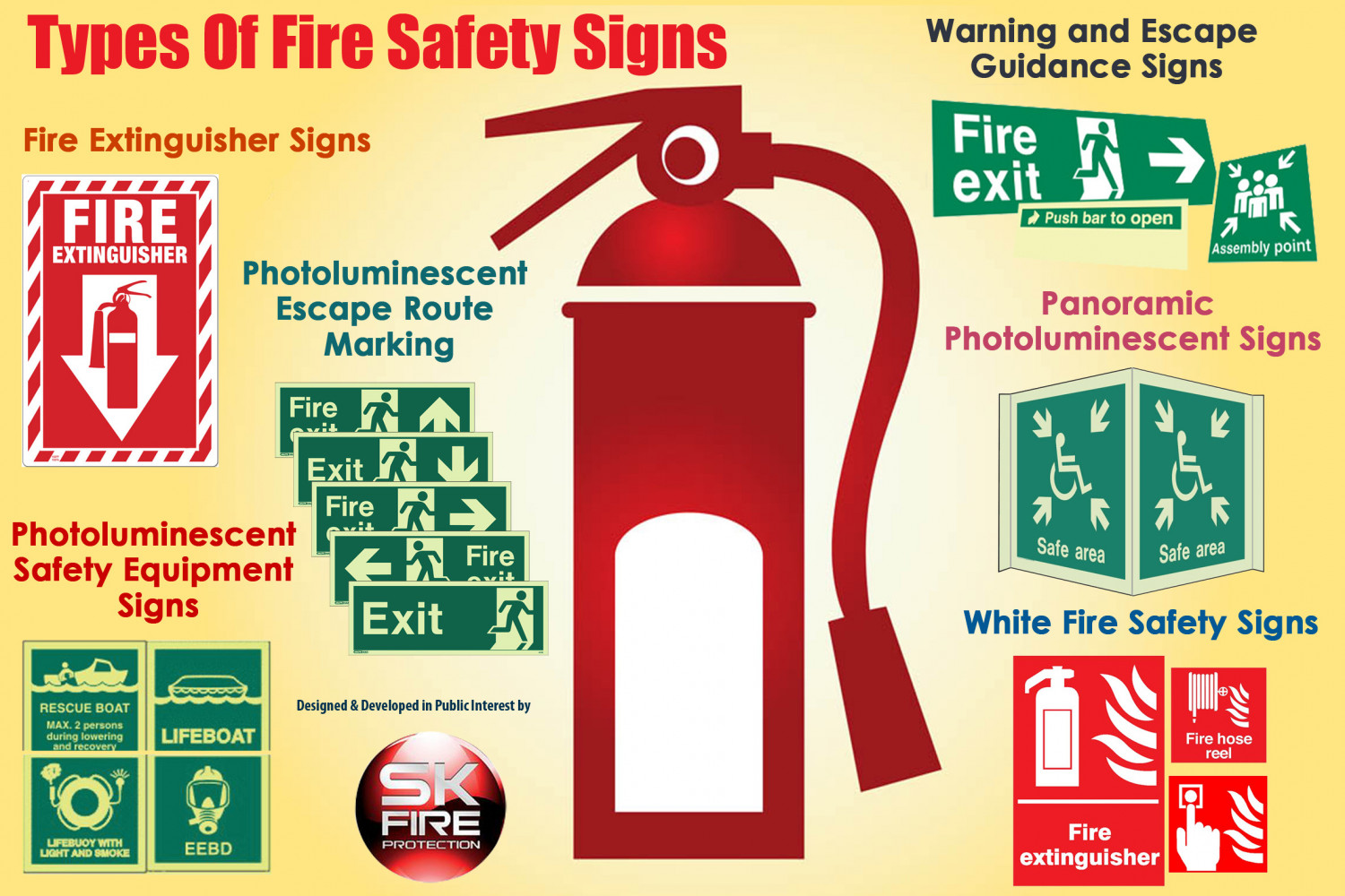 Types of fire safety signs visual types of fire safety signs infographic thecheapjerseys Images