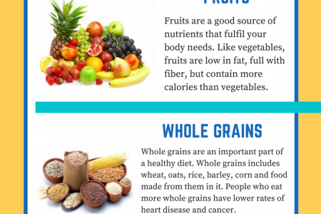Types of Healthy Food Infographic