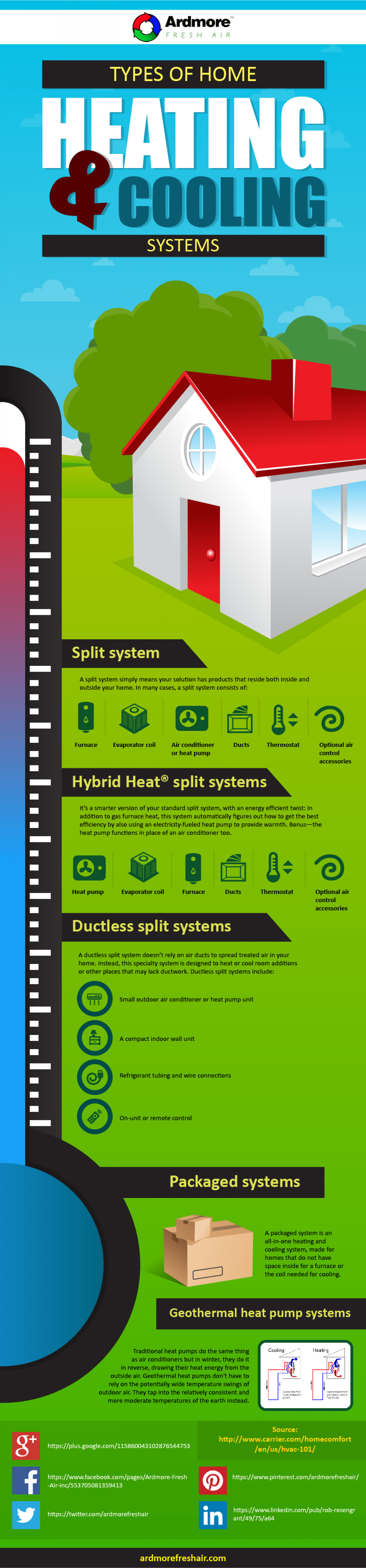 Types Of Home Heating Cooling System Ardmore Fresh Air Infographic