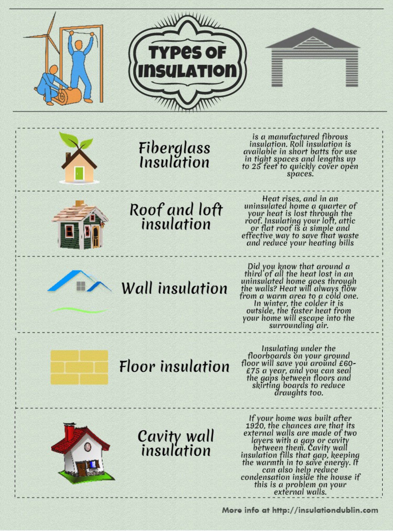 Lovely Types Of Insulation Infographic
