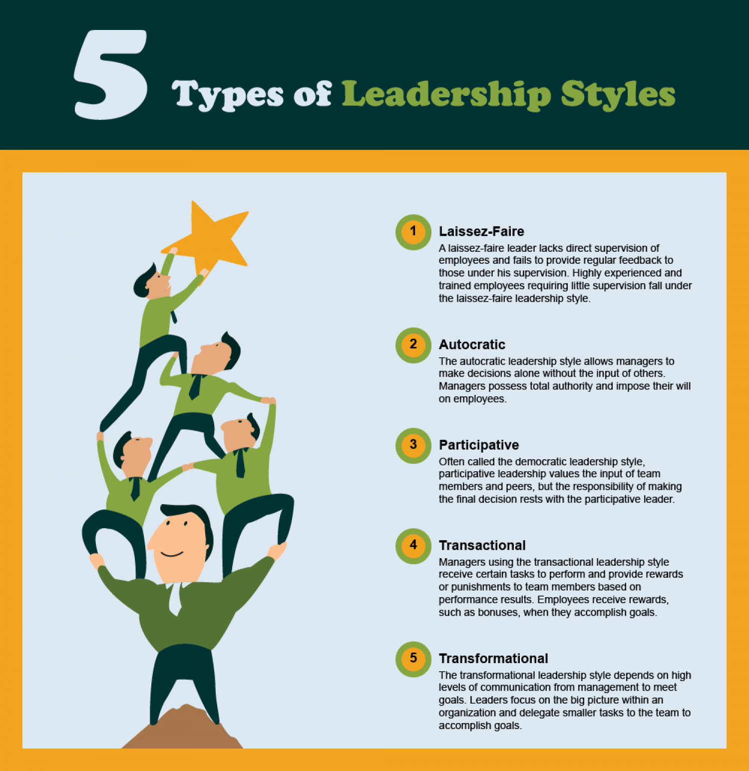 Types of Leadership Styles- An Essential Guide Infographic