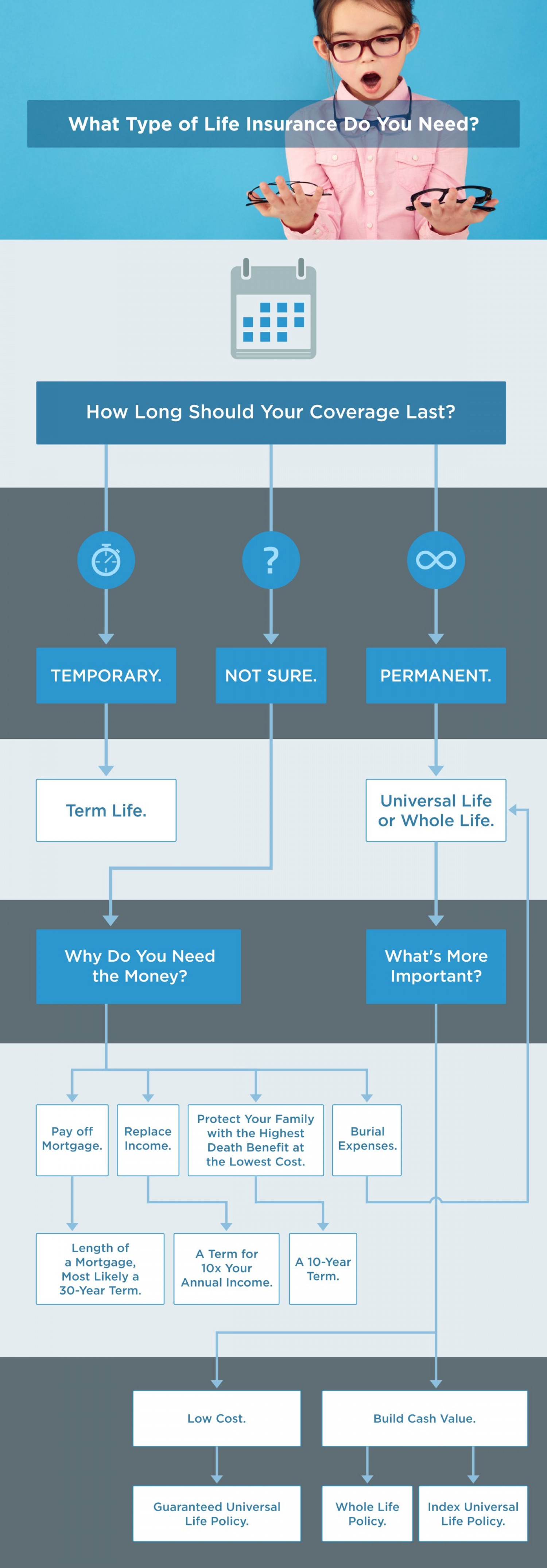 Types of life insurance flow chart visual types of life insurance flow chart infographic geenschuldenfo Gallery