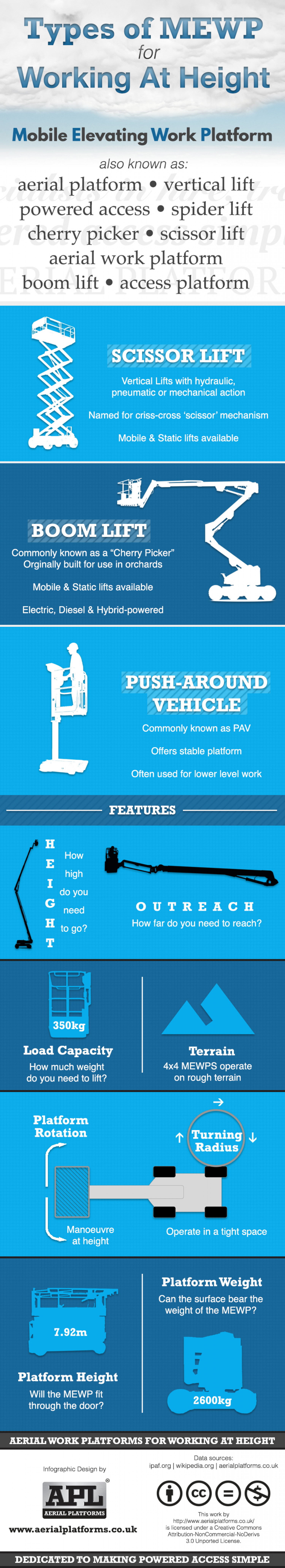 Types of MEWP for Working at Height Infographic
