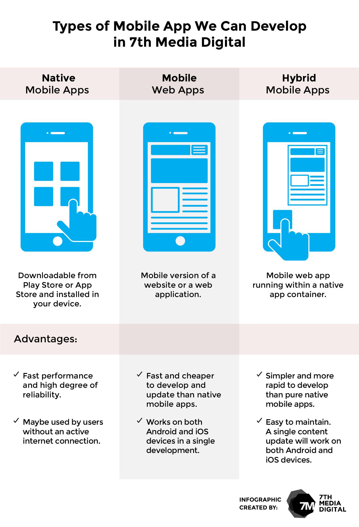 Types of Mobile Applications We Can Develop in 7th Media Digital Infographic