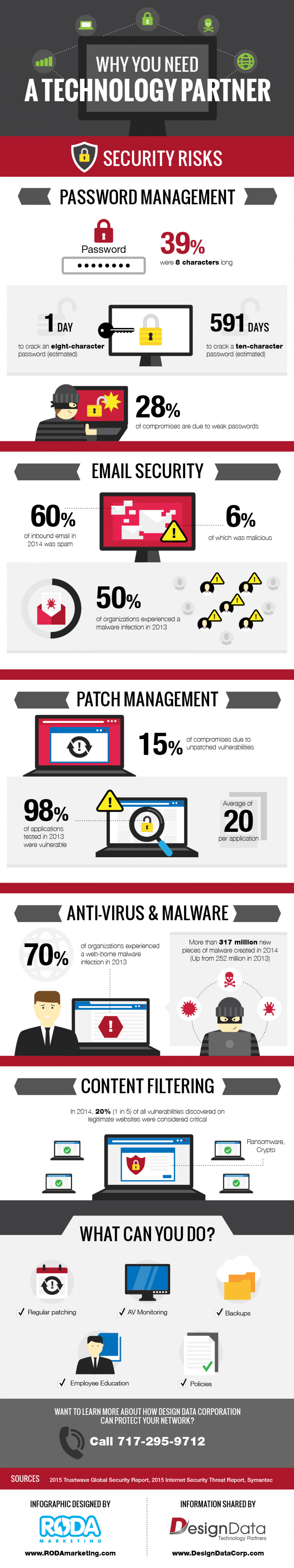 Types Of Online Security Risks Infographic