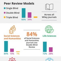 Types Of Peer Review Wiley Visual Ly