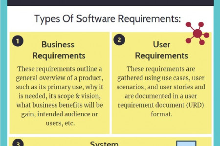 Types of Requirements in software testing Infographic