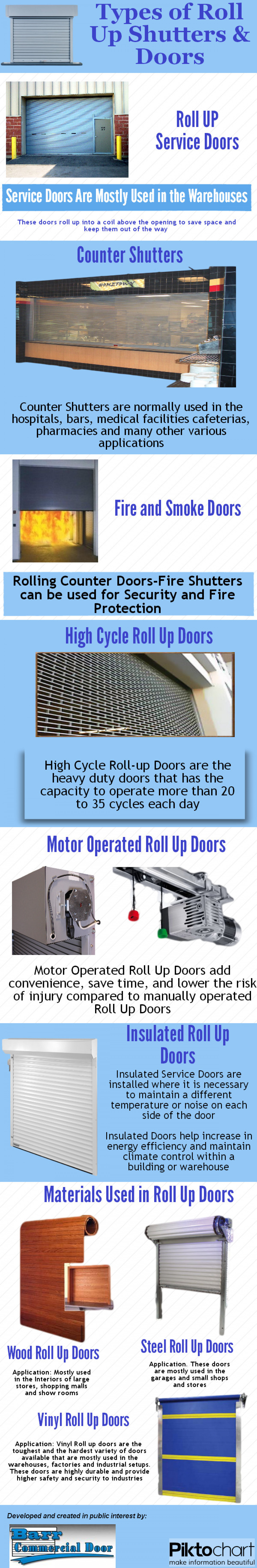 Types of Roll up Shutters and Doors Infographic