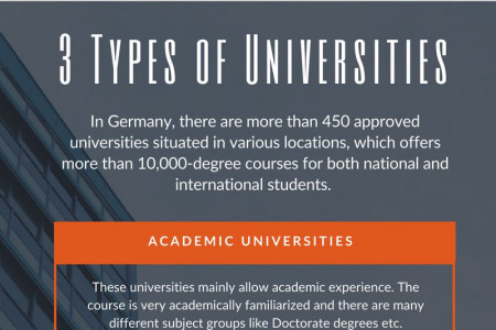 Types of Universities in Germany Infographic