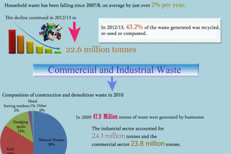 Types of Waste Generated in UK Infographic