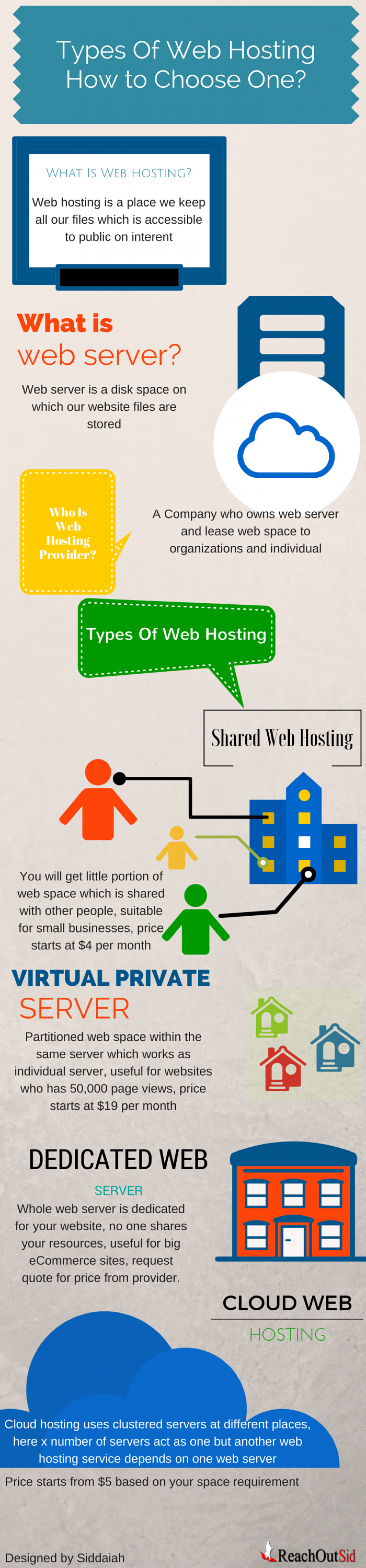 Types of Web Hosting Services Infographic