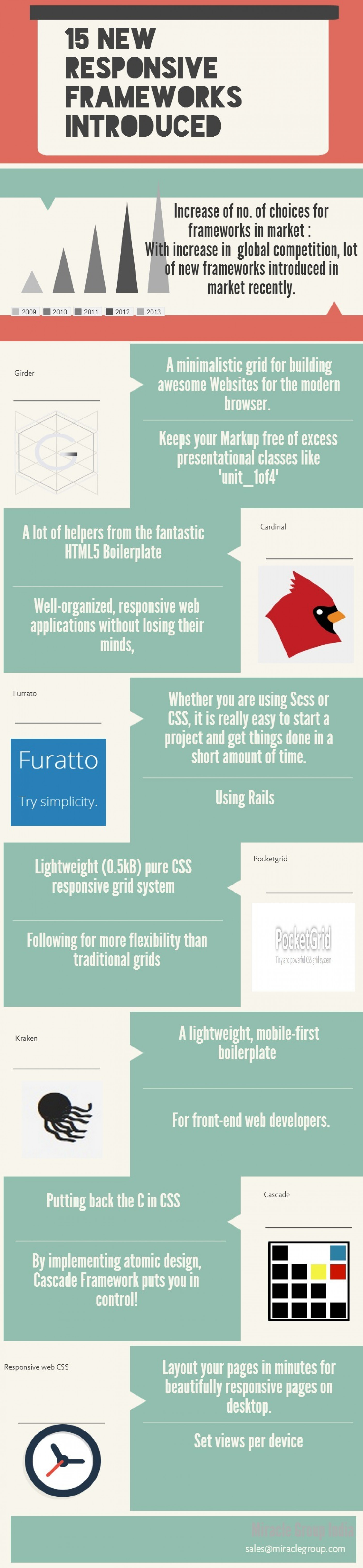Typical 10  top  Responsive frameworks in market Infographic