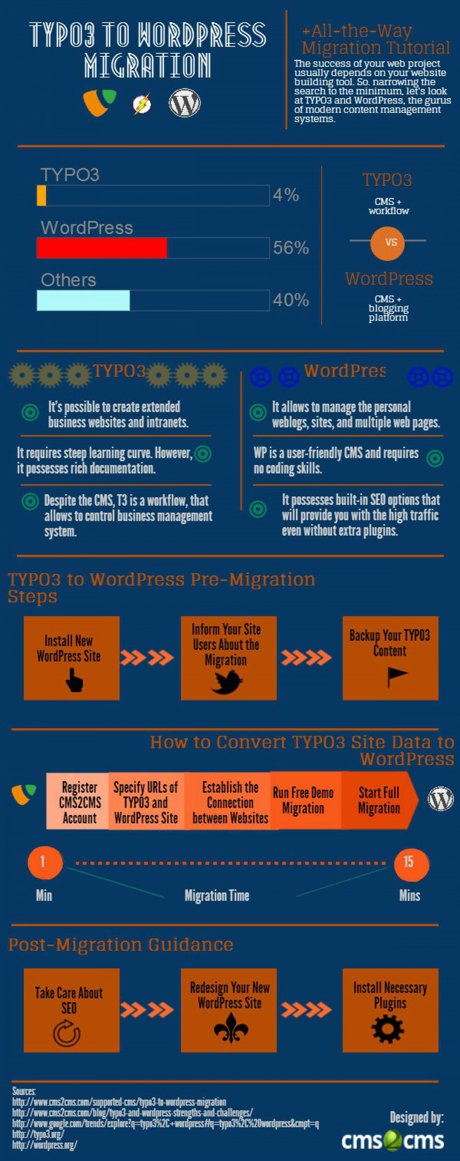 TYPO3 to WordPress Migration: All-the-Way Tutorial Infographic