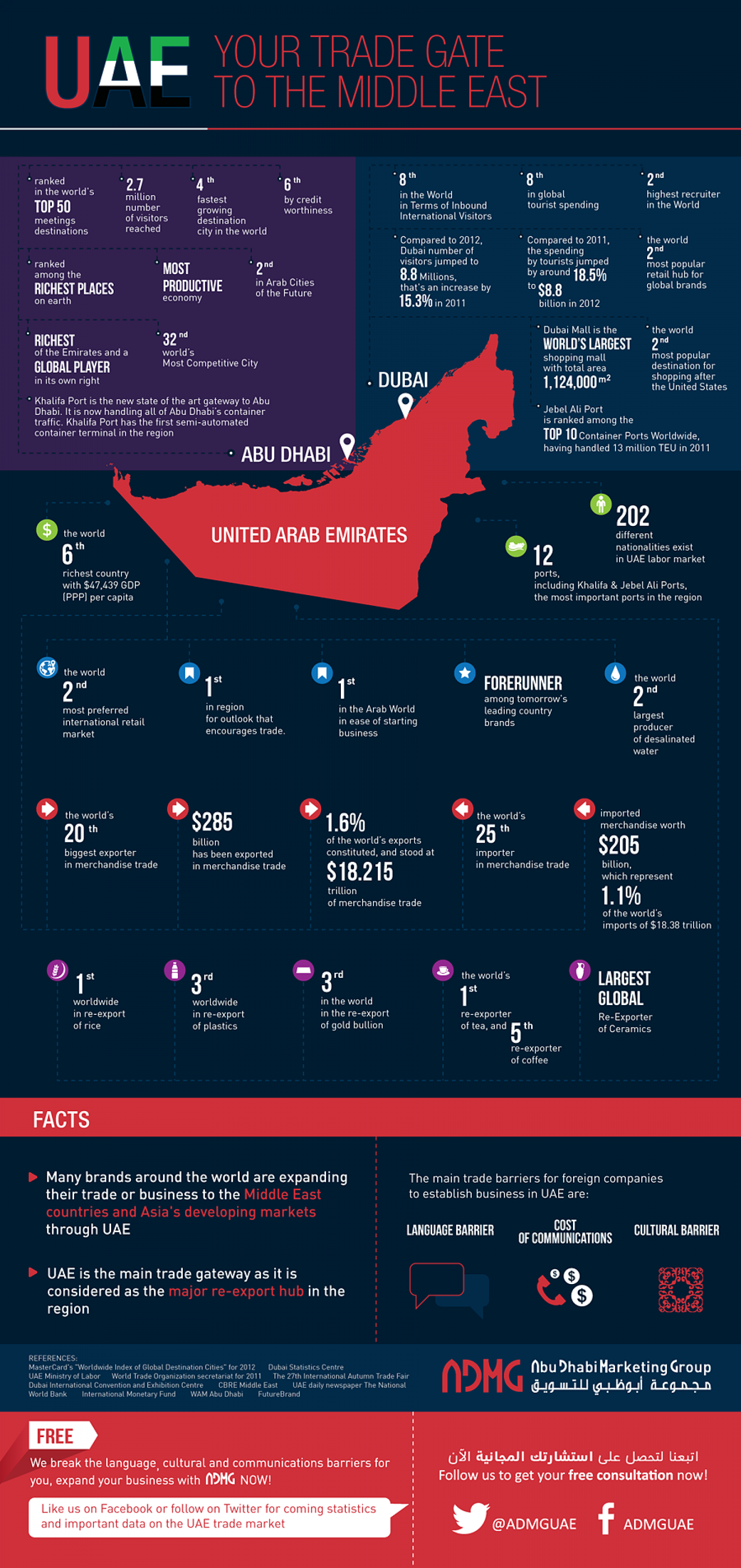 UAE, Your trade gate to the Middle East Infographic