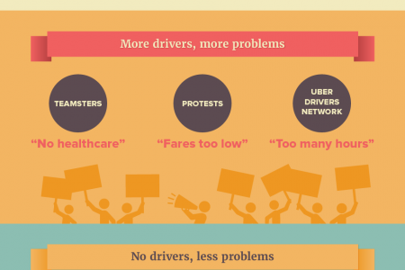 Uber should go driverless Infographic