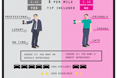 Uber VS Lyft  Infographic