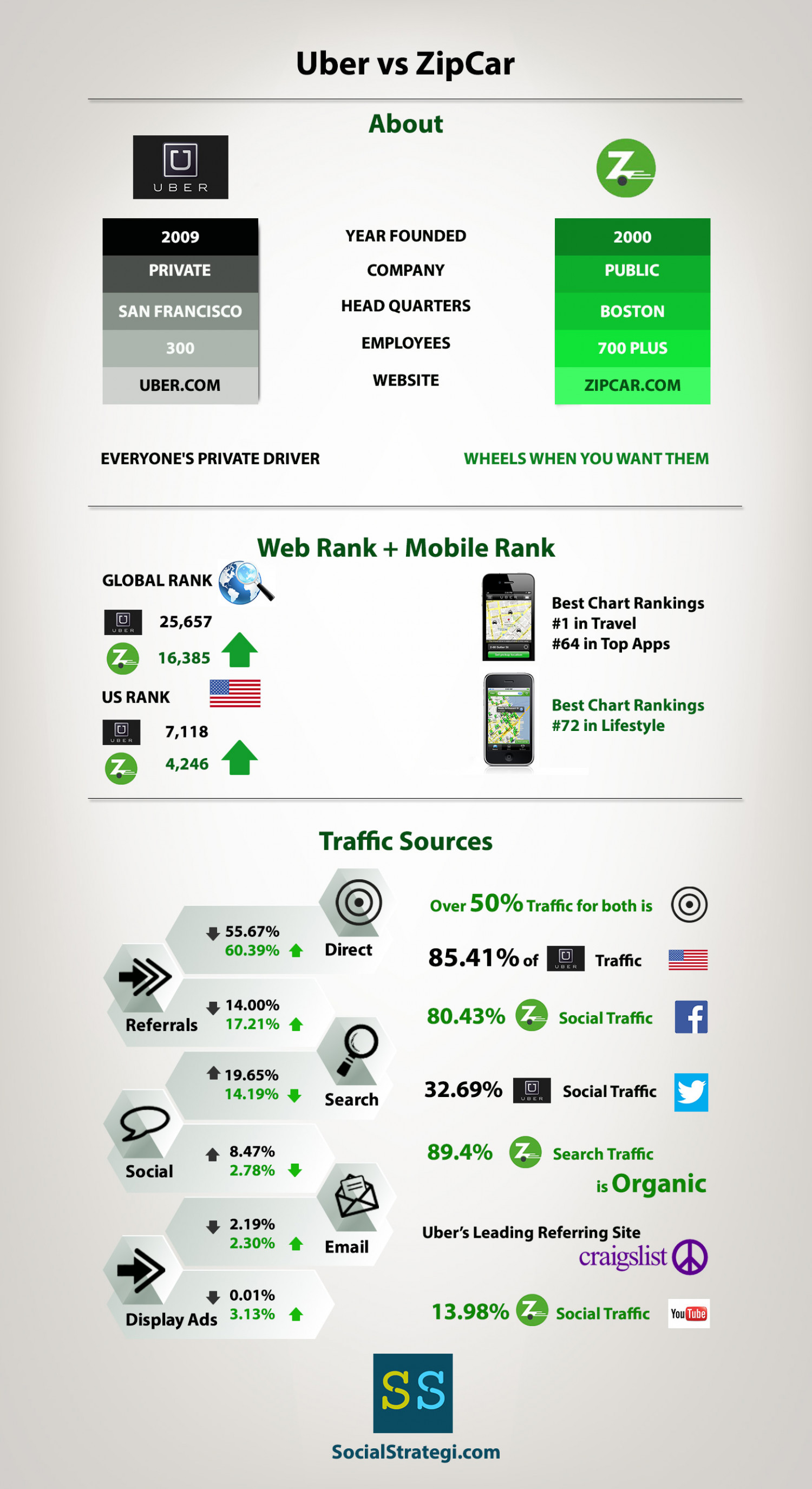 Uber vs ZipCar. What do they both have in common? Infographic