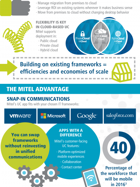 UC in the Cloud Infographic