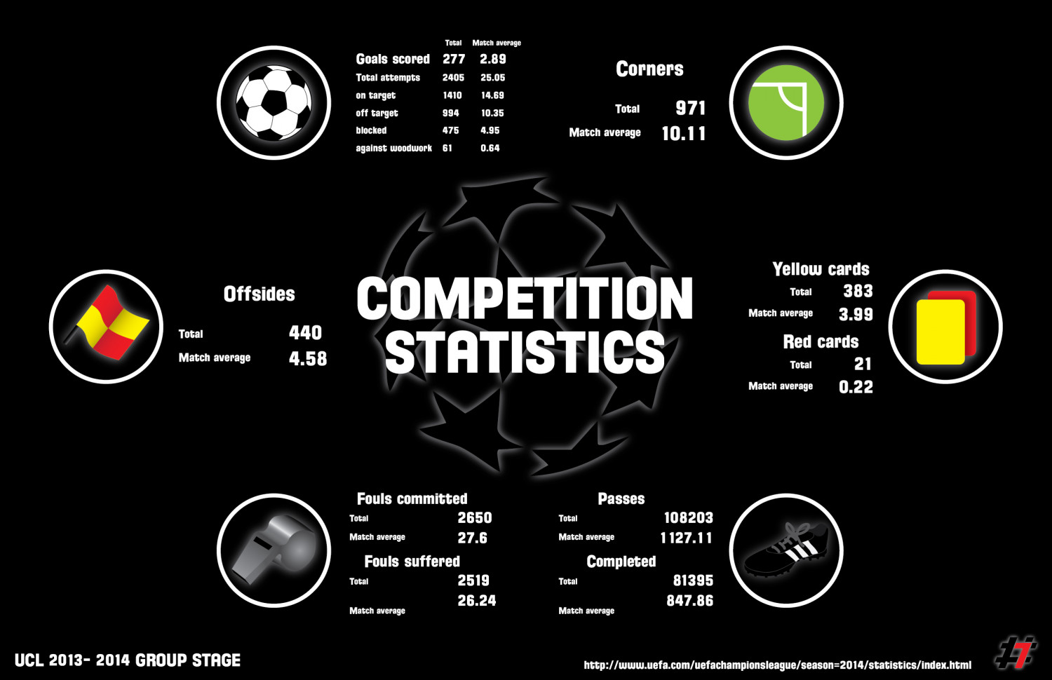 UCL 2013 - 2014 Group Stage STATISTICS Infographic