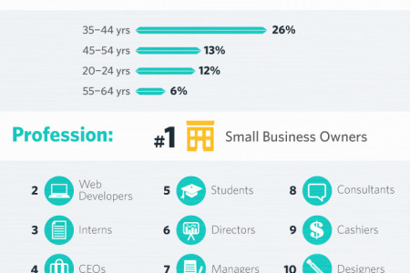 Udemy Skills Index: Tech at the Top Infographic