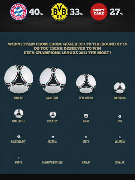 UEFA Champions League 2013, predictions and insights! Infographic