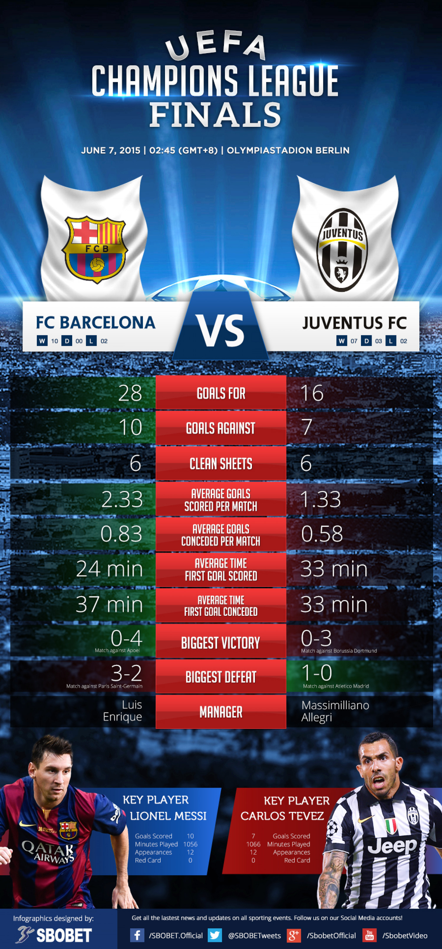 Uefa Champions League Final Fc Barcelona Vs Juventus Fc Visual Ly
