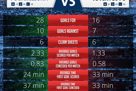 UEFA Champions League Final - FC Barcelona vs Juventus FC Infographic