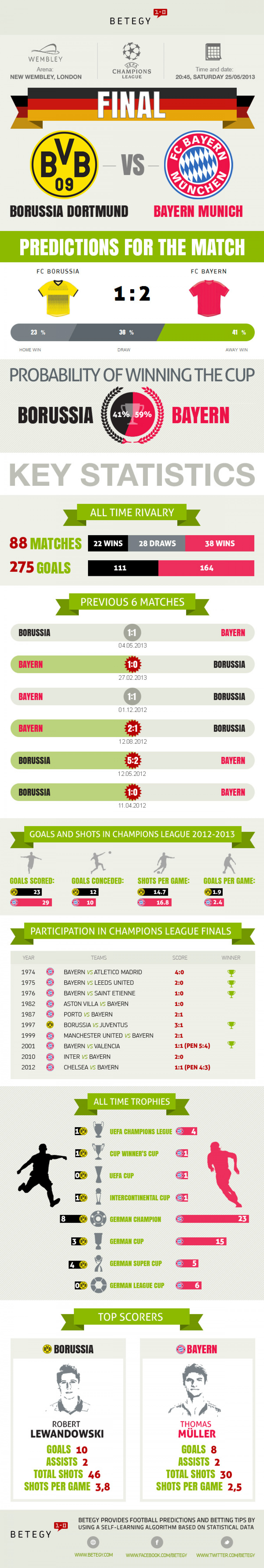 UEFA Champions League Final 2013 Infographic