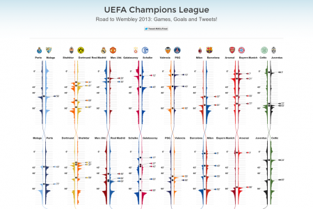 UEFA Champions League: Road to Wembley 2013: Games, Goals and Tweets! Infographic