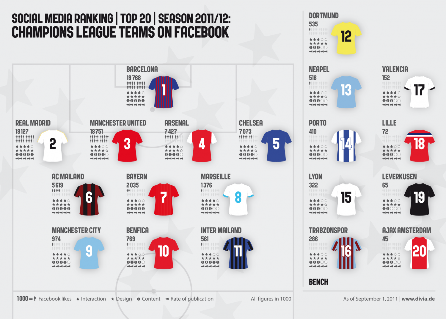 UEFA Champions League Teams on Facebook Infographic