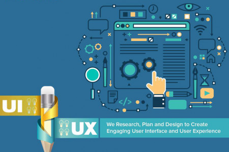 UI/UX Design | Innovegic Solutions Infographic