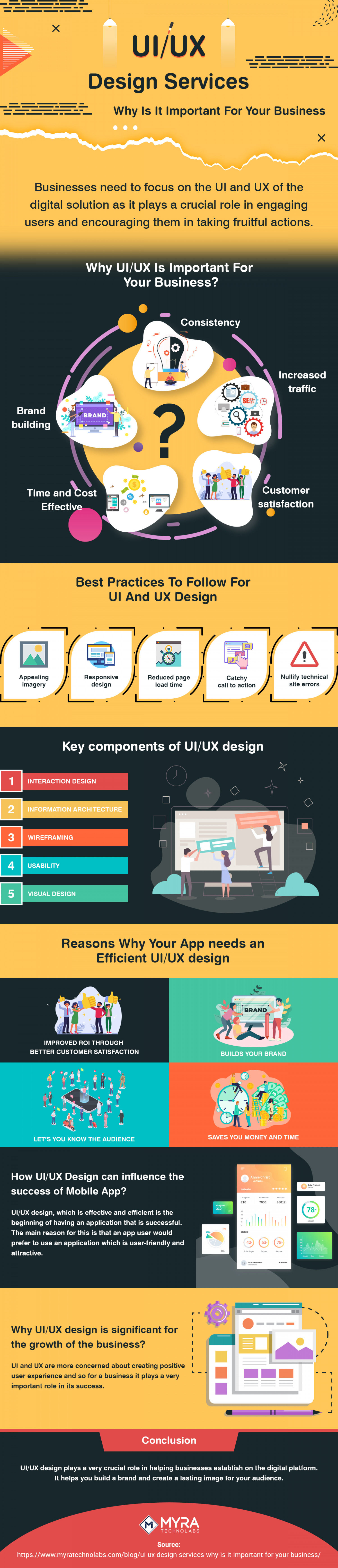 UI/UX Design Services: Why Is It Important For Your Business Infographic