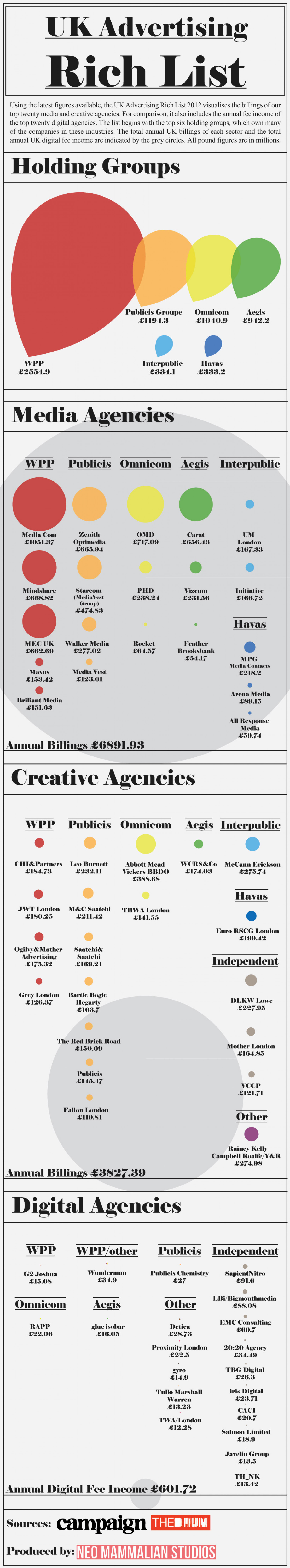 UK Advertising Rich List Infographic