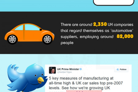 UK Automobile Industry Facts and Statistics Infographic