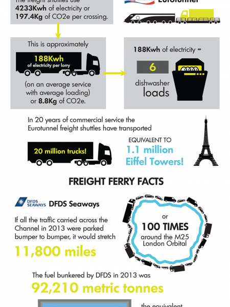 How Dependent is The UK Economy on Freight Carried by Ferry? Infographic