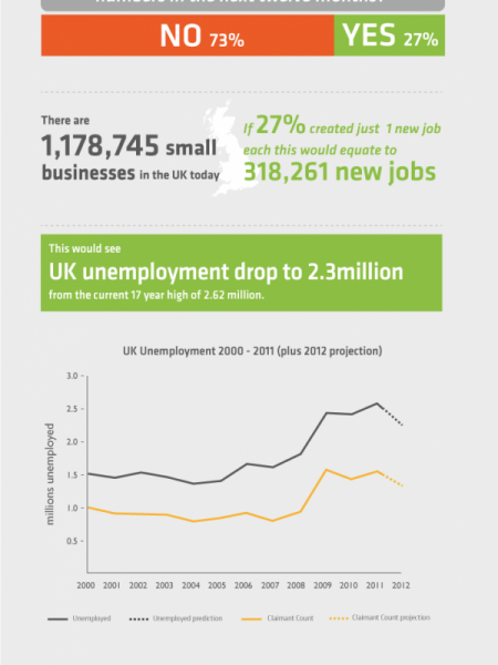 UK Business  Infographic