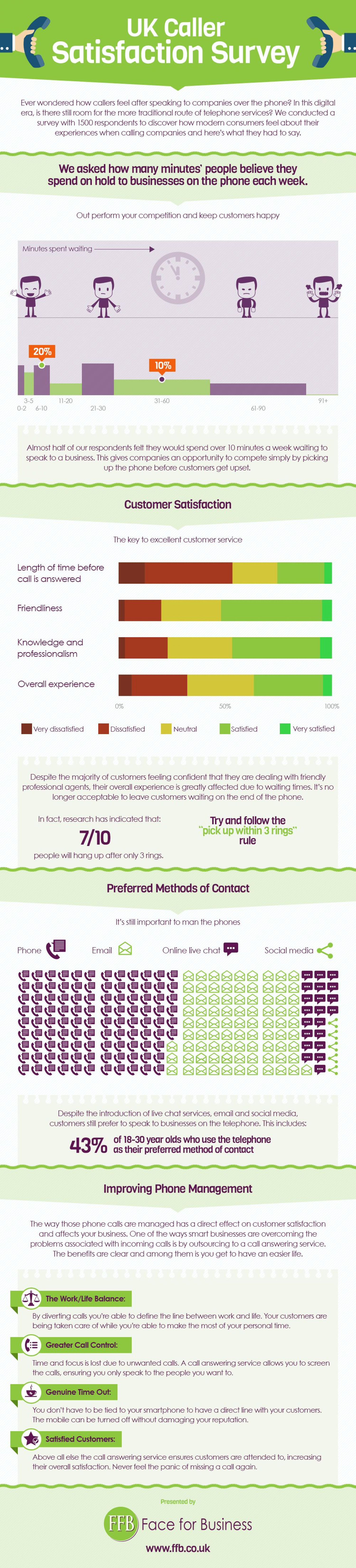 UK Caller Satisfaction Survey Infographic